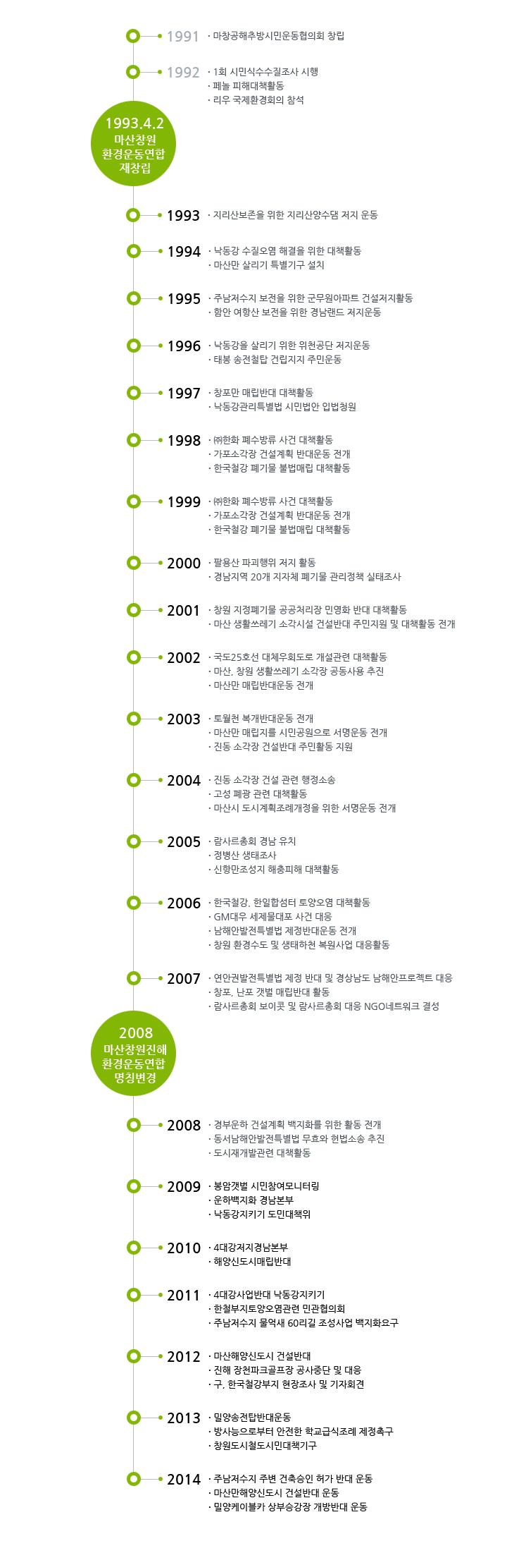 마창진환경운동연합_연혁